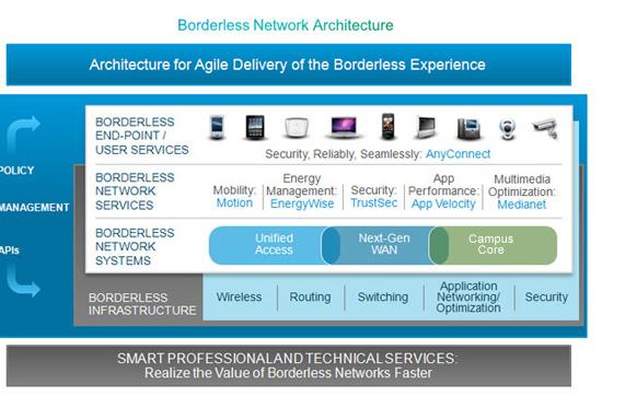 Cisco Borderless Network