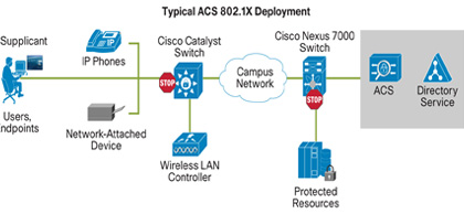 ACS Infrastructure