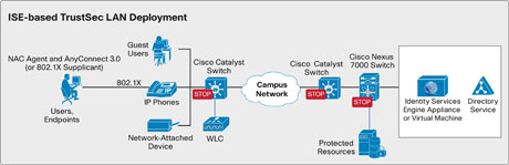 ISE Deployment Diagram