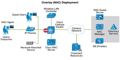 NAC Overlay Deployment
