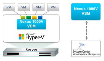Virtual Supervisor Module (VSM)