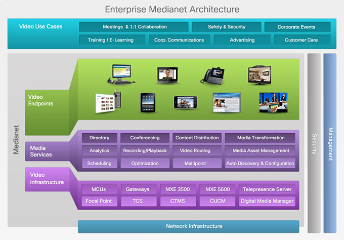 Enterprise Video Architecture