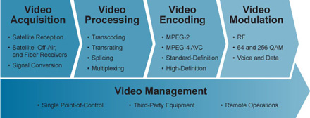 Cisco End-to-End Digital Headend Solutions - Click to Enlarge