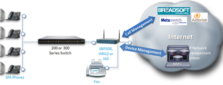 Cisco Hosted VoIP Architecture Diagram - Click to Enlarge