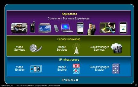 IP NGN Overview