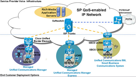 Cisco Managed IP Trunking Voice Infrastructure - Click to Enlarge