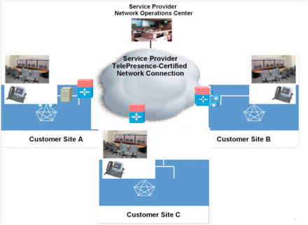 Image of Typical Intercompany TelePresence Architecture - Click to Enlarge