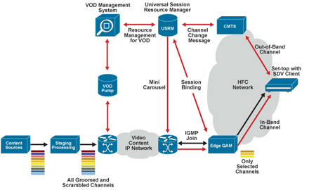 Cisco Switched Digital Video (DVB) Architecture Diagram - Click to Enlarge