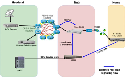 Cisco Switched Digital Video Architecture Diagram - Click to Enlarge
