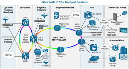 Cisco Cable IP NGN Transport Solutions - Click to Enlarge