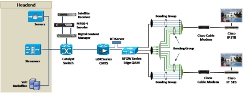 Cisco Video over IP Architecture - Click to Enlarge