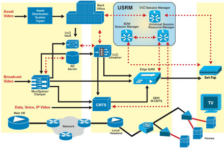 Cisco Video-on-Demand and Personalized Video (DVB) Architecture Diagram - Click to Enlarge