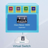 Build Optimized Virtual Networks