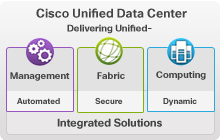 Cisco Unified Data Center Integrated Solutions