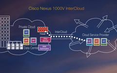 Cisco Nexus 1000V InterCloud