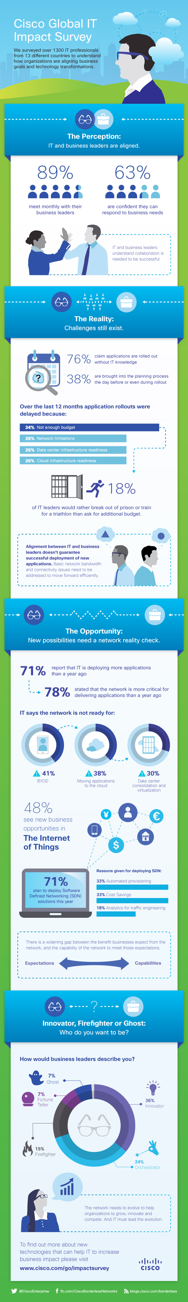 Cisco Global IT Impact Survey Infographic