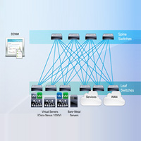Cisco Dynamic Fabric Automation